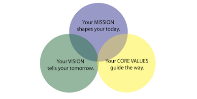 mission-vision-value-statements